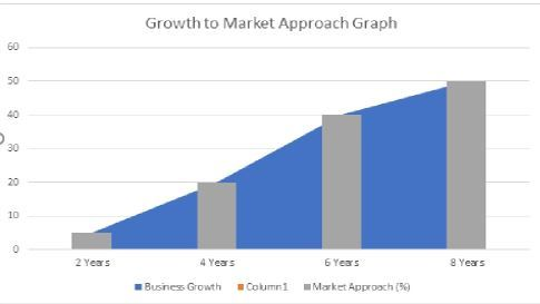 growth-to-market-approach-b2b