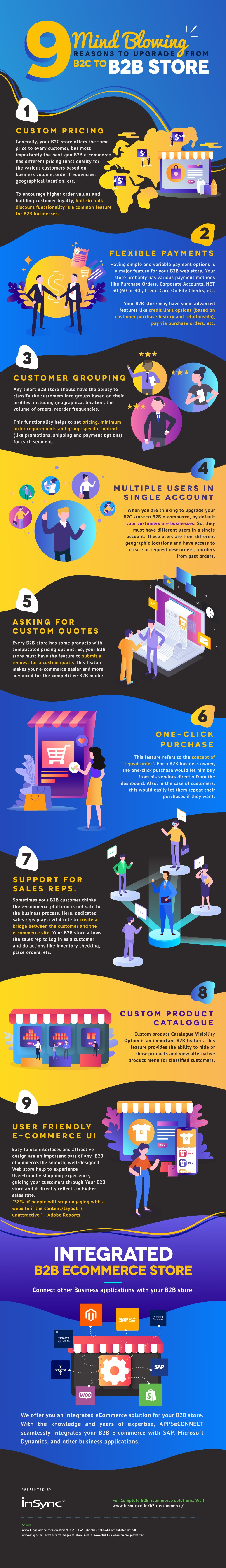 Reasons-to-upgrade-from-B2C-to-B2B-store