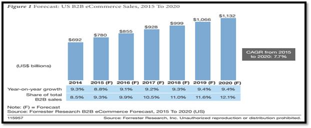 US-B2B-eCommerce-Sales