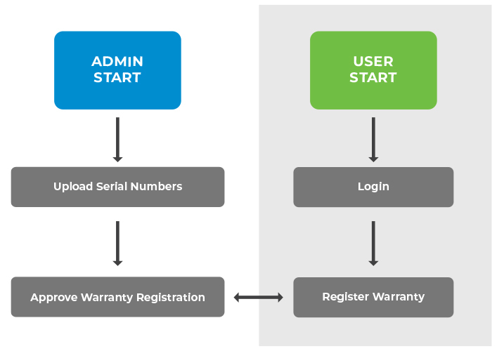 Warranty Registration by User and subsequent approval by Admin