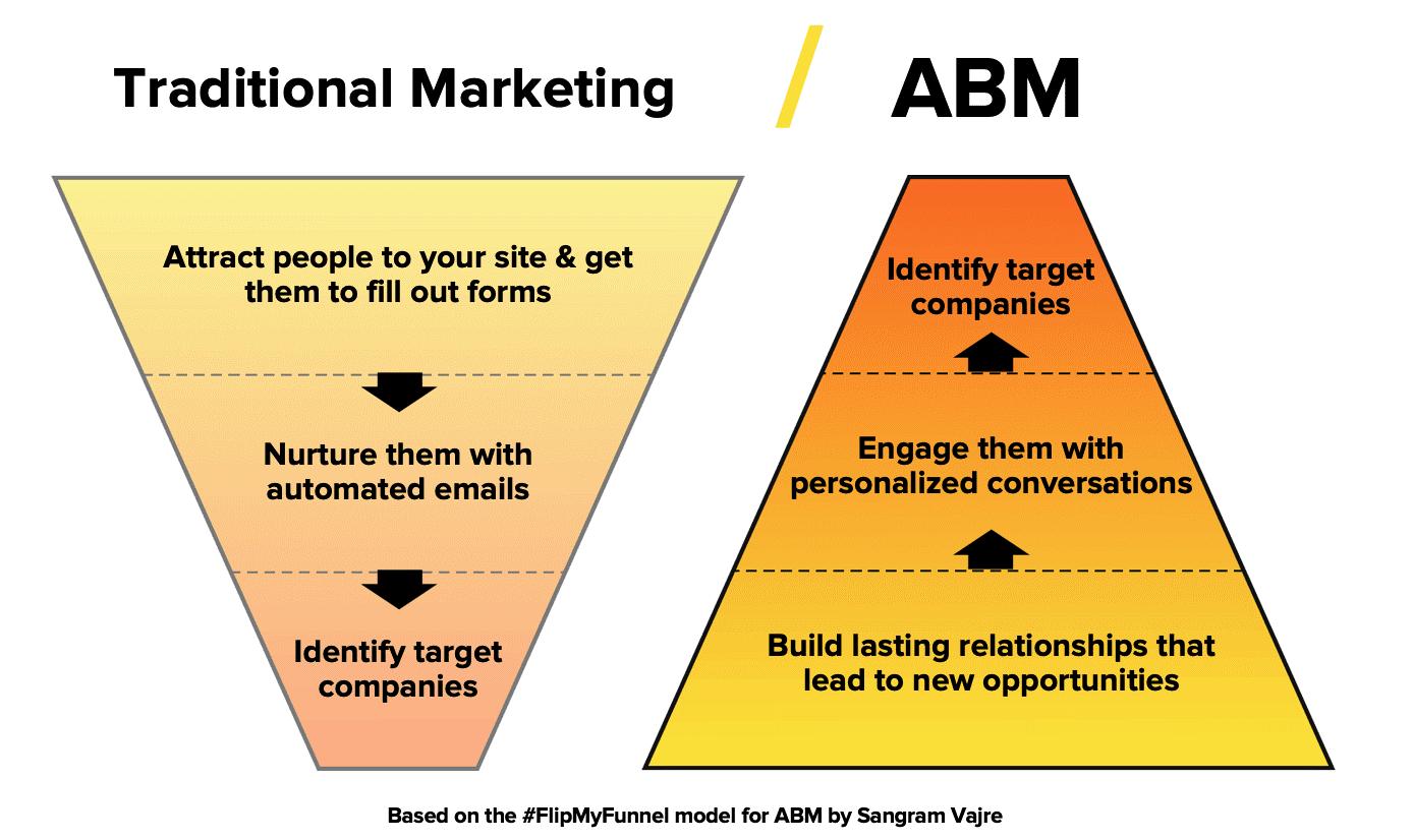 abm-1